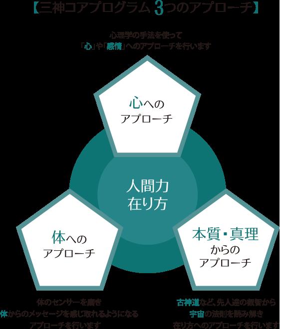 三神コアプログラムの3つのアプローチ
